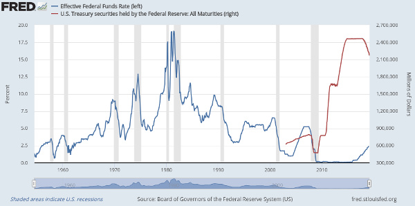fed fund rate and balance sheet