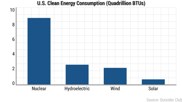 U.S. Clean Energy Consumption by Source