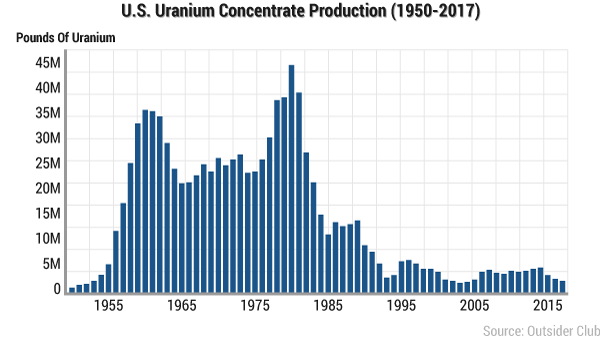 U.S Uranium Production by Year