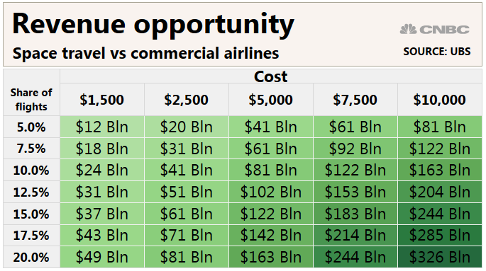 UBS Space Revenue