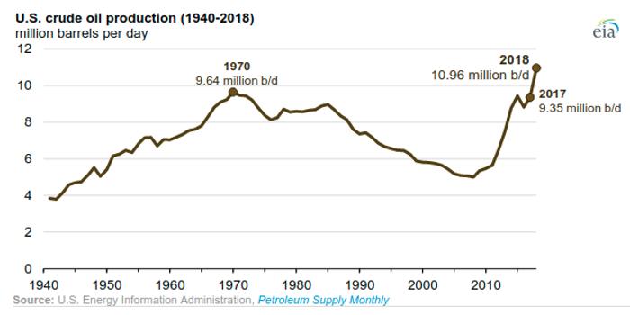 oil-production-us