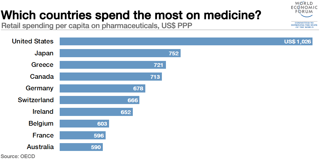 prescription drug prices, OECD