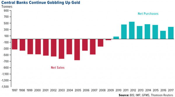 central bank net gold buying