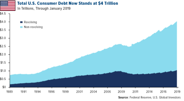total us consumer debt 2019