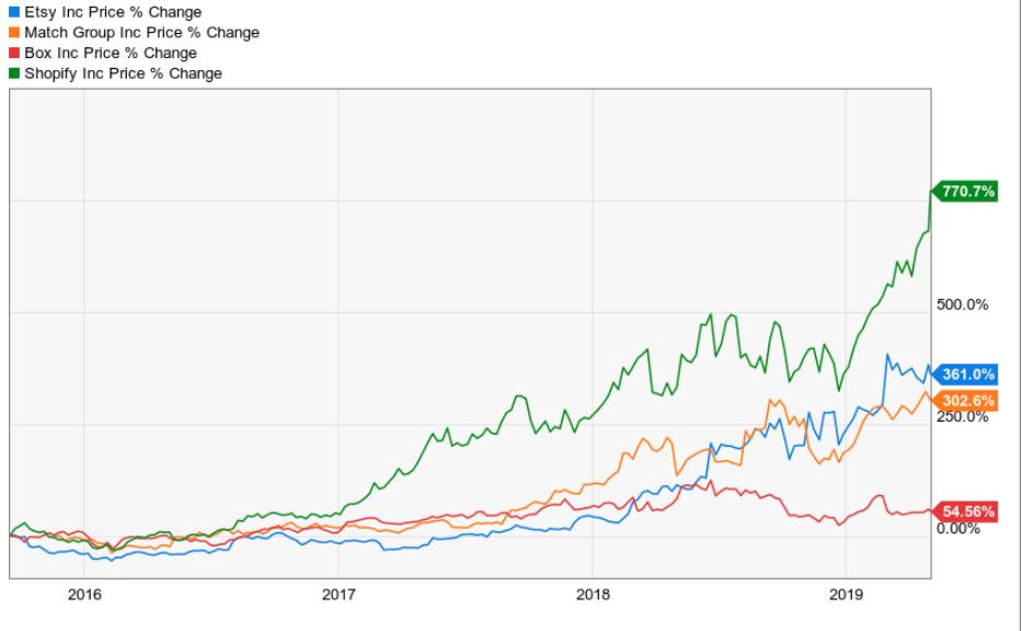 2015 Tech IPOs