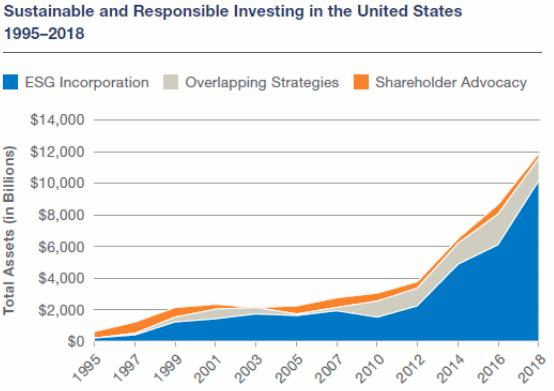 esg etfs. socially responsible investing, growth graph