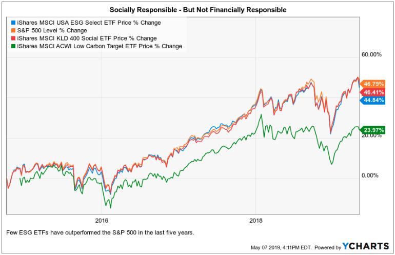 esg etfs, socially responsible investing, performance graph