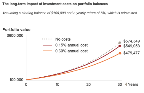 esg etfs, socially responsible investing, vanguard cost graph
