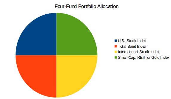 four fund portfolio