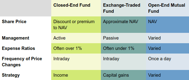 closed end funds, attributes table