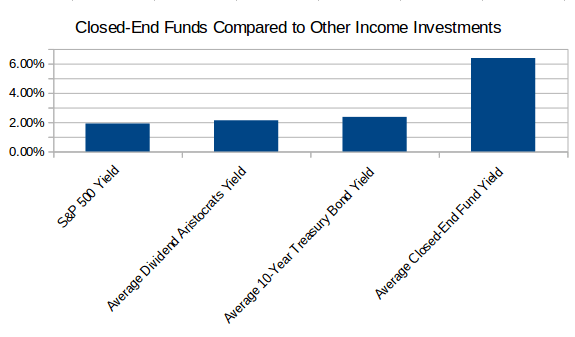 closed end funds, performance graph