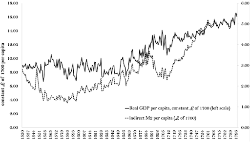 English GDP After 1700