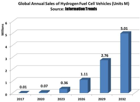 sales hydrogen fuel cell vehicles
