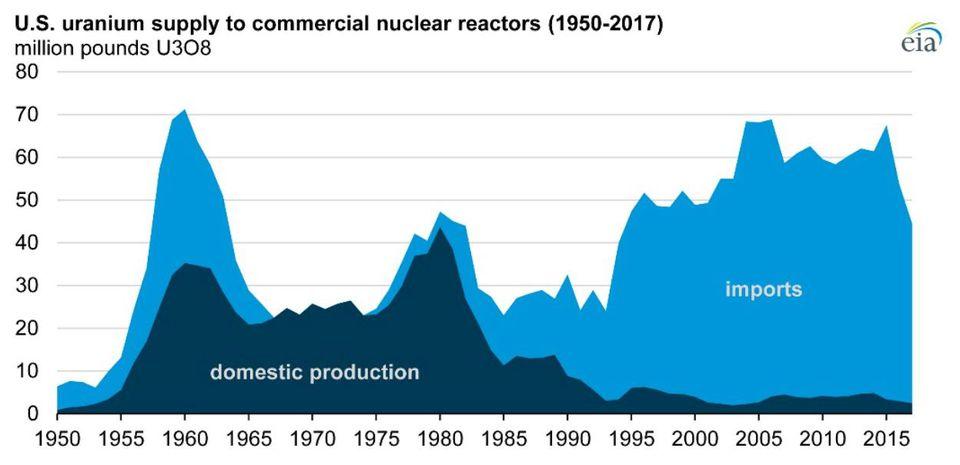 US Uranium Imports
