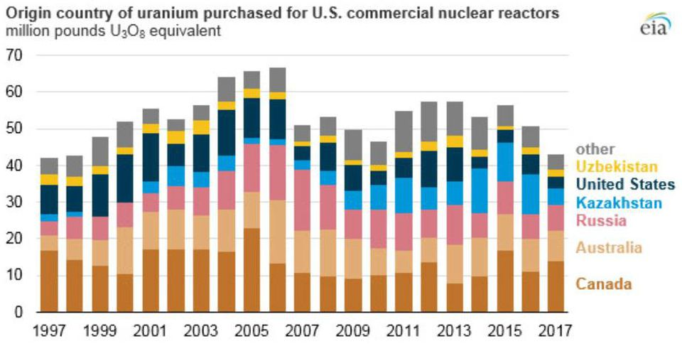 US Uranium Suppliers