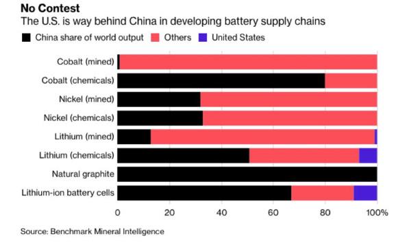 china battery materials