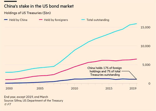 china us bonds