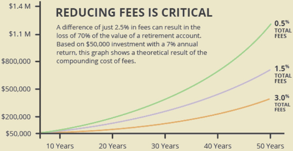 reducing fees chart