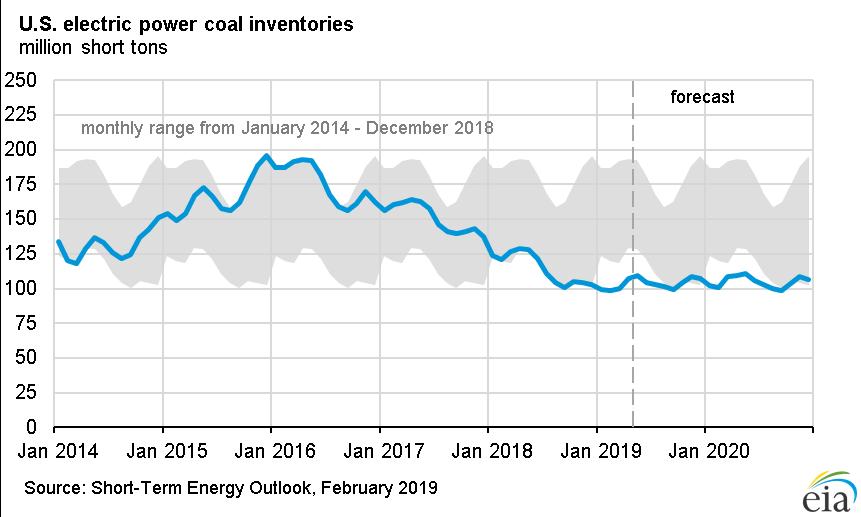 Coal Inventories