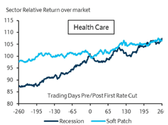 best stocks to buy, falling rate, healthcare