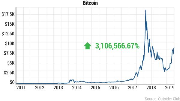 bitcoin 2011