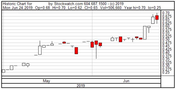 Crypto66 Chart