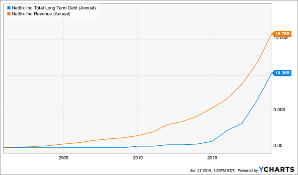 nflx sales vs debt