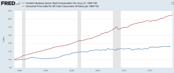 30yr inflation vs real wages