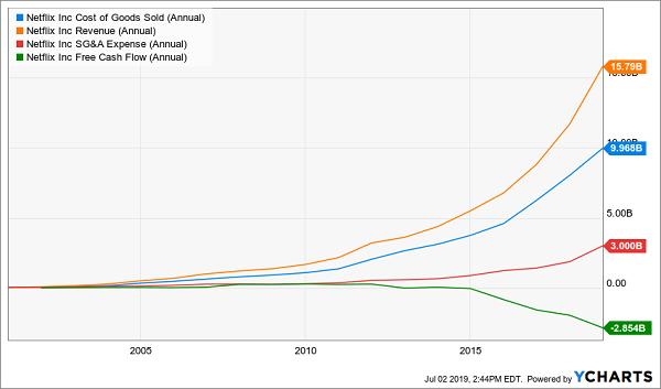 nflx cost vs rev