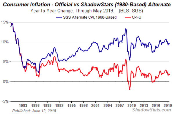 shadowstats inflation july19