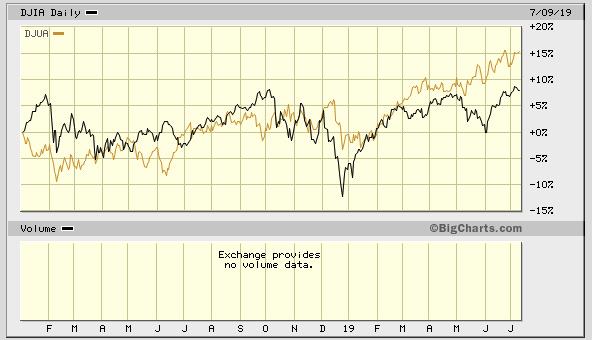 Dow Jones with Utility