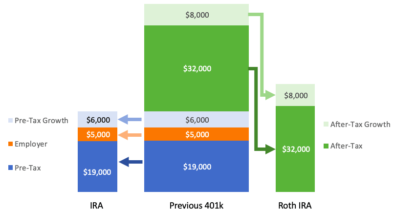 what is a backdoor roth ira, example