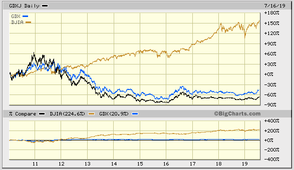 9-year Gold Stocks vs Dow Jones