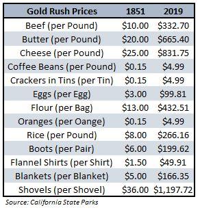 gold rush prices