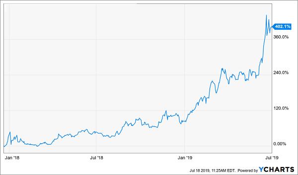 reefer royalties gains