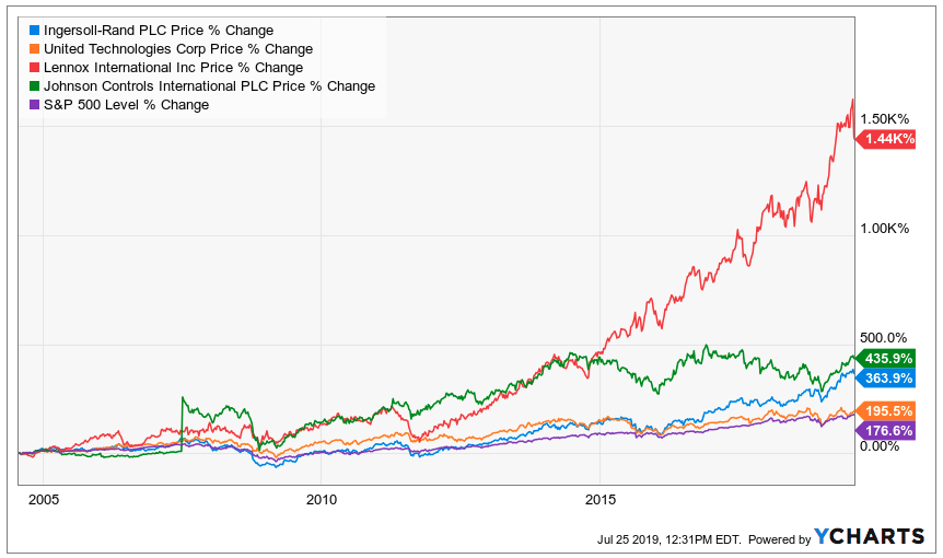 air conditioning stocks, performance