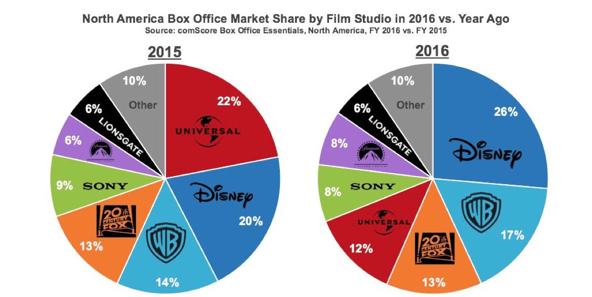 disney, box office