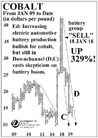 tdl cobalt chart
