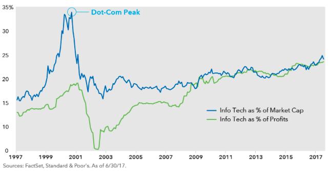 dotcom bubble