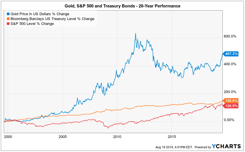 gold S&P treasury bonds 20 year
