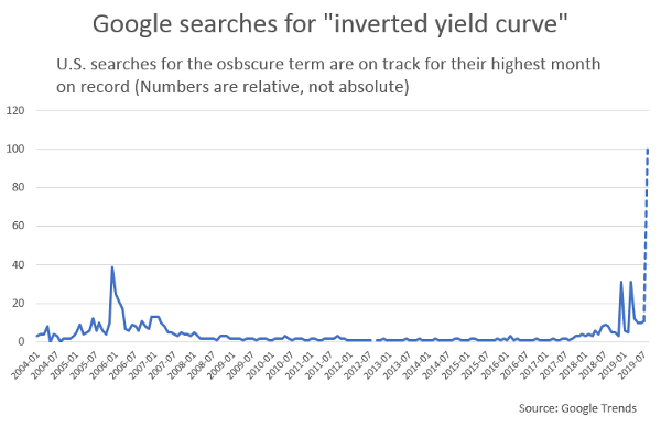 inverted yield google trends chart