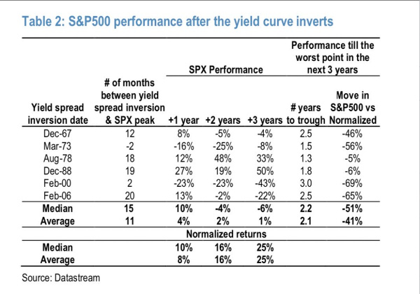 sp500 performance post inverted yield