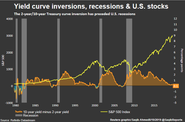 yield curve inversions recessions stocks chart