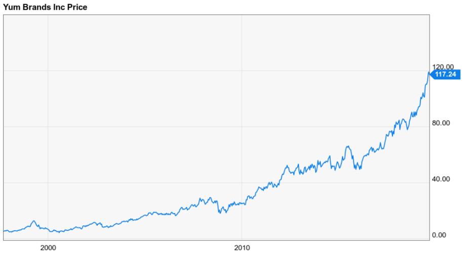 $YUM Stock History