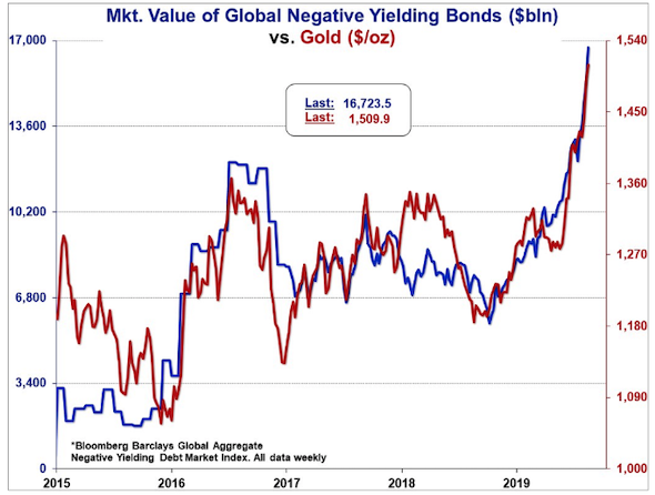 Negative Rates and Gold