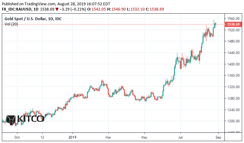 Gold Price 8-19