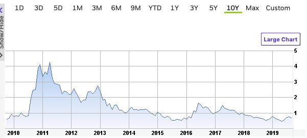 almaden price chart 9.9.19
