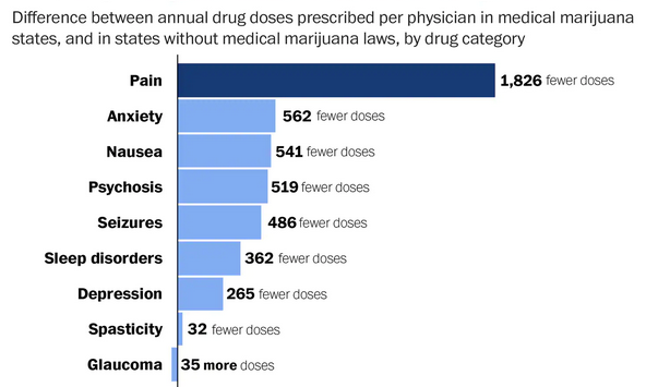 Prescriptions Drop Marijuana