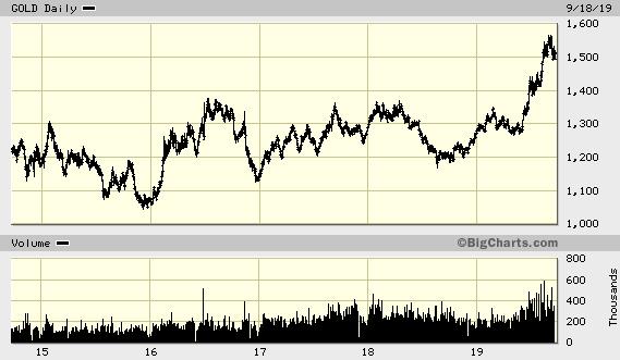 Gold Price Six-Year High