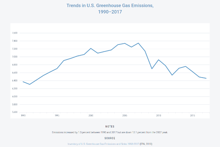 us emissions